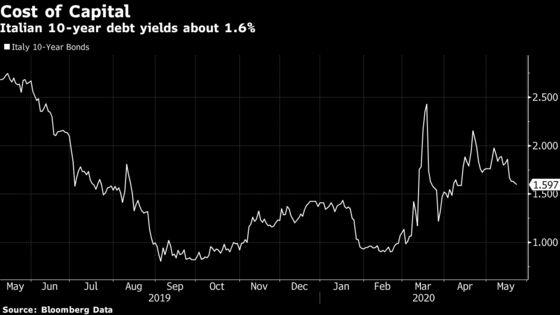 Record Italian Bond Sale Will Cost Taxpayers Extra $1.6 Billion