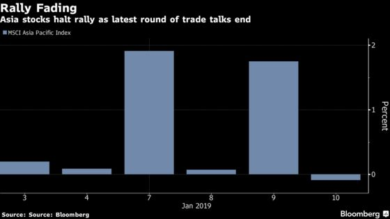 Time for `Reality' Check on Trade as Asia Rally Fades