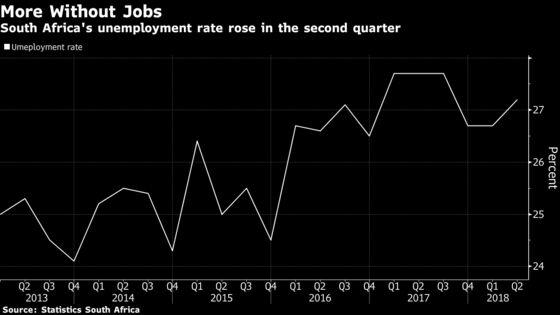 SouthAfrican Unemployment Near 15-Year High as Factories Cut Jobs