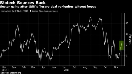 GlaxoSmithKline's $5.1 Billion Tesaro Deal Spurs M&A Hopes