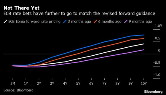 ECB Rate Hike Bets Are Losing Out to Still-Dim Inflation Outlook