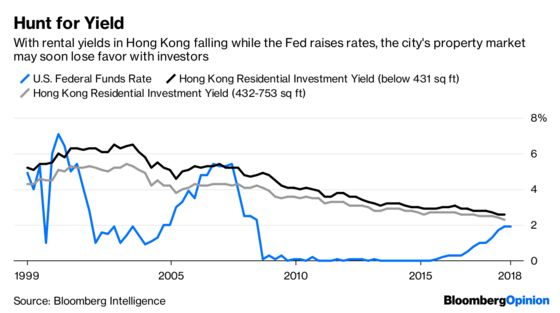 This Isn't the Moment to Bet Against Hong Kong Property