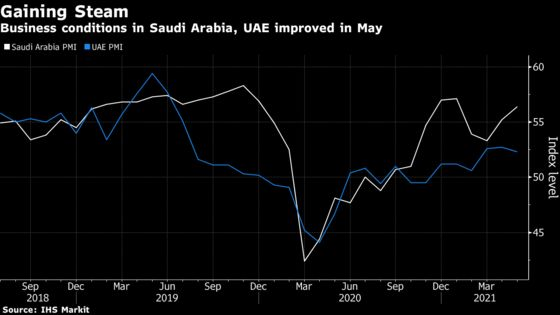 Saudi Business Activity Expands at Fastest Pace Since 2017