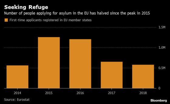 Italy Sees Biggest Drop as EU Asylum Applications Slow