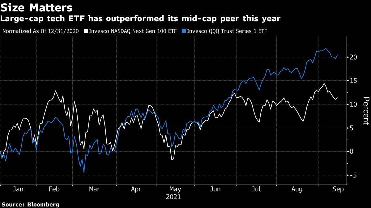 Goldman Hunts for Next 175,000% Stock Rally With New Active ETF