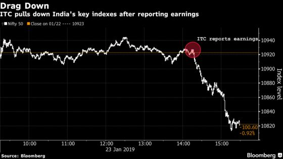 ITC Drags Indian Stocks to Their Steepest Decline in Three Weeks