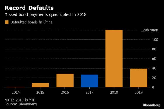 China Defaults Hit Record in 2018. 2019 Pace Is Triple That