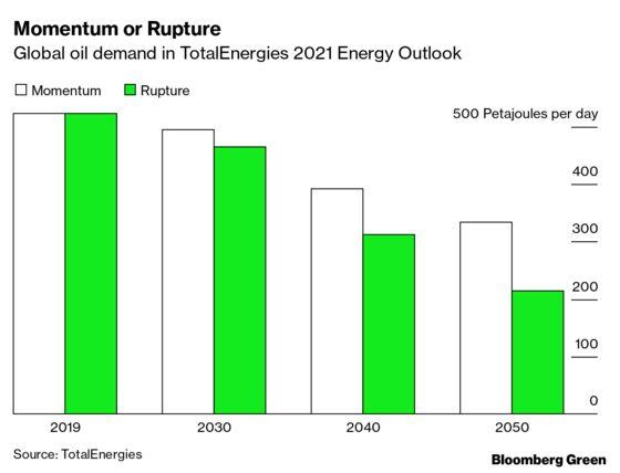 Big Oil Splits On Oil's Future