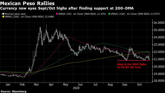 Mexican Peso Rallies Toward Seven-Month High on Biden Hopes