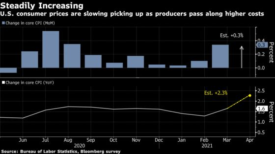 Focus Shifts to U.S. Prices After Jobs Disappointment: Eco Week