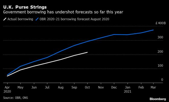 U.K. Borrowing May Be Revised Up in Spending Review