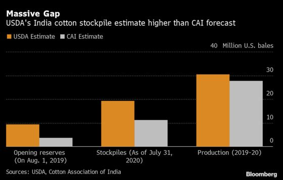Indian Cotton Group Wrestles with U.S. Over Who Gives Better Forecasts