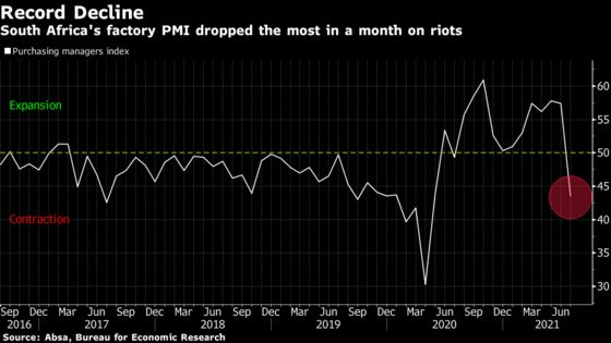 South African Factory Mood Plunges by a Record After Riots