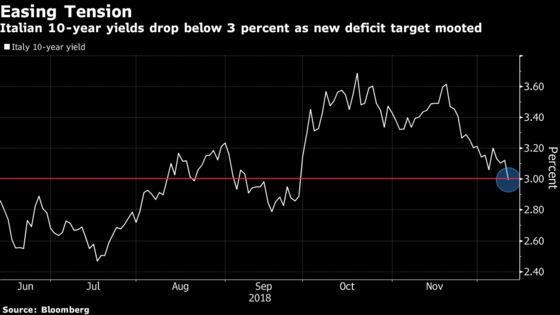 Italy Markets Rally as Government Said to Revise Deficit Lower