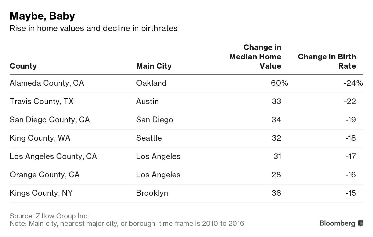 Home Prices Rise and Birthrates Fall in Study of U.S. Counties