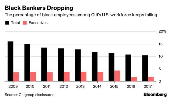 Black Bankers Drop at Citigroup for Eighth Consecutive Year