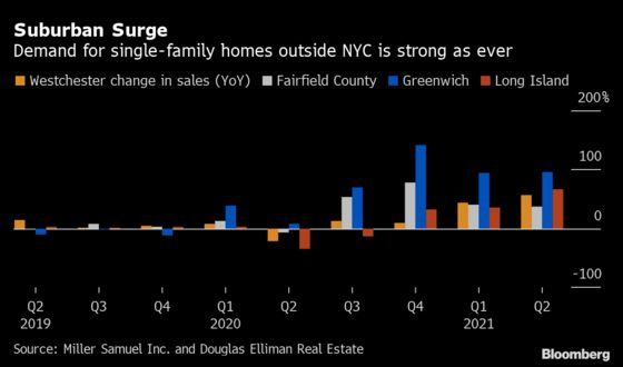 Suburban NYC Homebuyers Press On With Return-to-Office in Flux