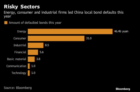 China Inc. to Suffer More Defaults in 2019 as Profits Stall