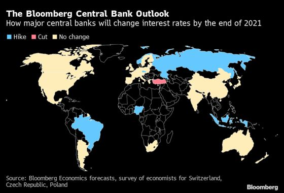 Central Banks to Pour Money Into Economy Despite Sharp Rebound