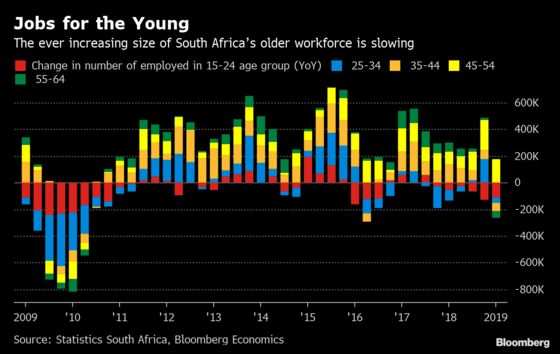 Demographics to Help Reduce South African Unemployment