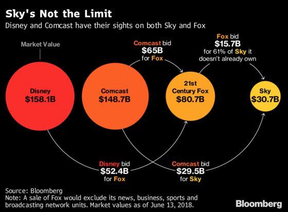 Disney Under Gun to Respond to Comcast's $65 Billion Fox Bid
