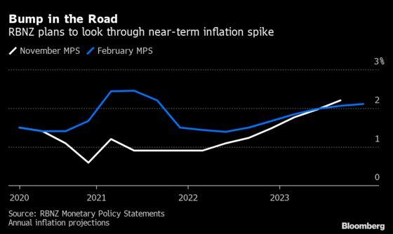 RBNZ Says 'Prolonged' Monetary Stimulus Remains Necessary