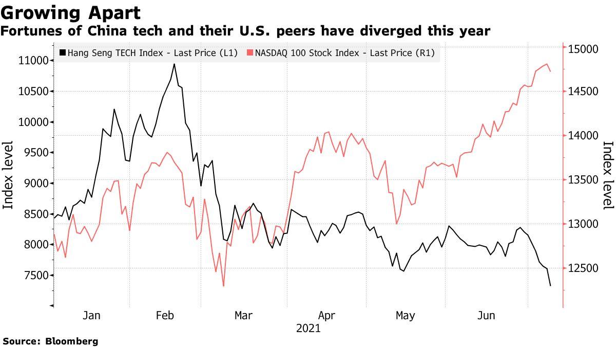 今年中国和美国的科技财富喜忧参半
