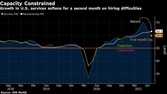 Growth Softens at U.S. Service Firms on Capacity Constraints