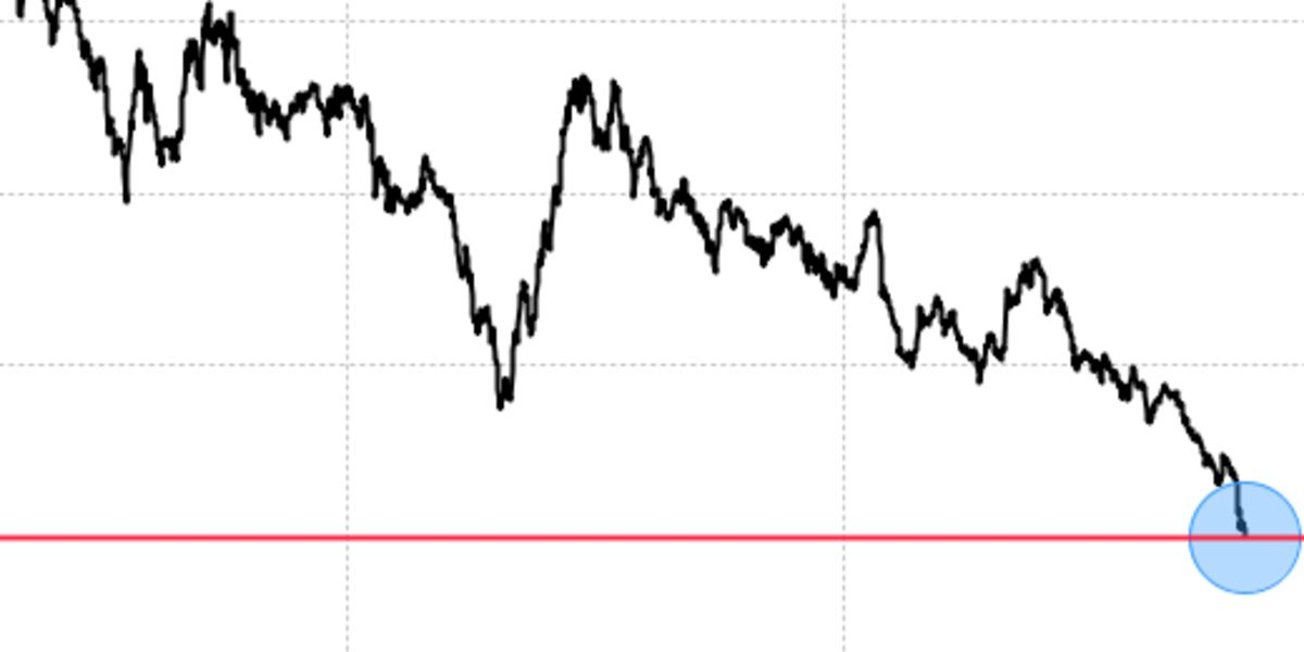 Bond Rally Charges On With 30-Year Treasury Yields Below 2%