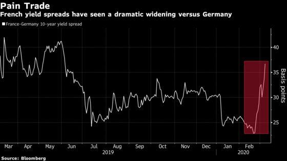 European Bond Market Starts to Feel Pain in Lagarde's Absence