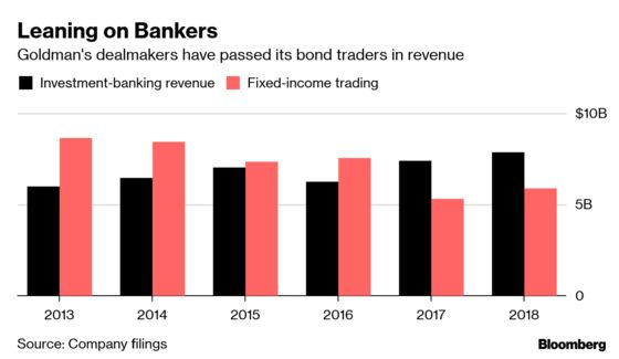 As Goldman Chases Smaller Clients, Some Doubts and Early Wins