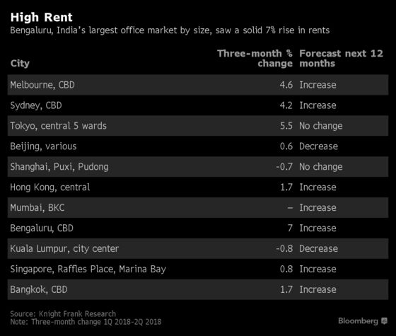 India's Silicon Valley Tops Office-Rental Gains in Asia