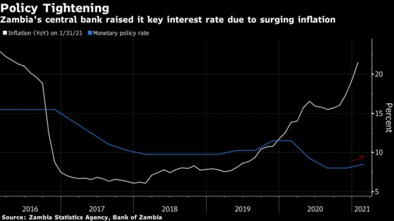 Zambia Central Bank Hikes Rate to Fight Surging Inflation