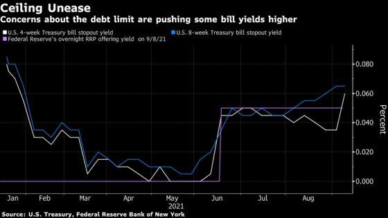 U.S. Debt-Ceiling Agita Is Messing With Shortest-Maturity Debt