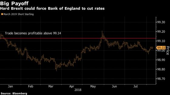 Still Talking About BOE Hikes? Some Are Already Betting on a Cut