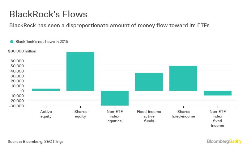 BlackRock's ETF Golden Goose May Be Killing Jobs - Bloomberg  BlackRock's...