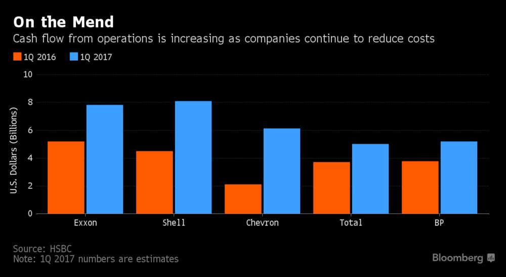 Крупнейшие нефтяные компании выходят из депрессии за счет роста доходов