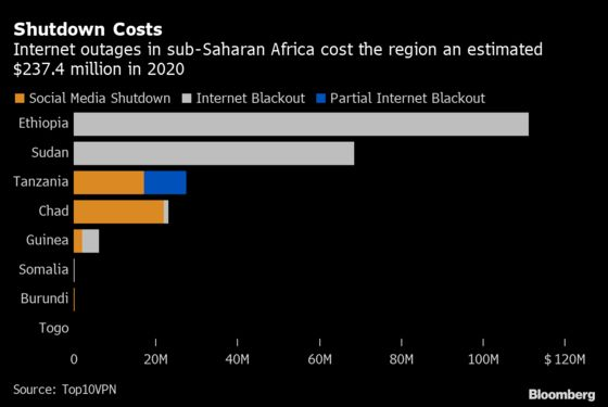 Tech Giants' Dreams of Free Internet Wither in African Backlash