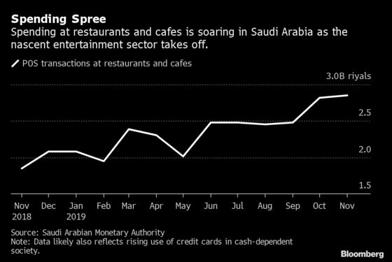 $130 Steaks Prompt Some Saudis to Debate Costs of Prince's Plans