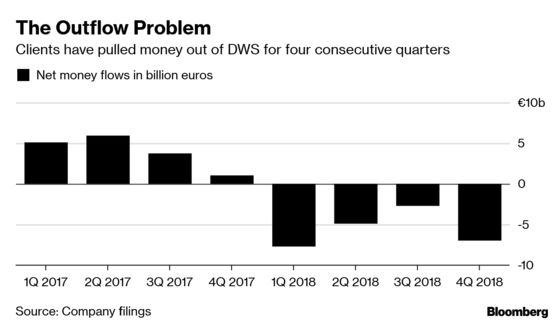 Deutsche Bank's DWS Unit May Need Its Own Deal to Succeed