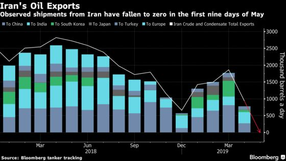 Iranian Crude Shipments Slump as U.S. Oil Sanctions Bite Deeper