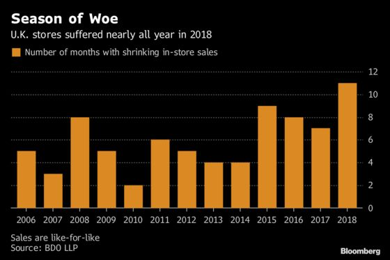 2018 Caps Worst Year in More Than a Decade at U.K. Retailers