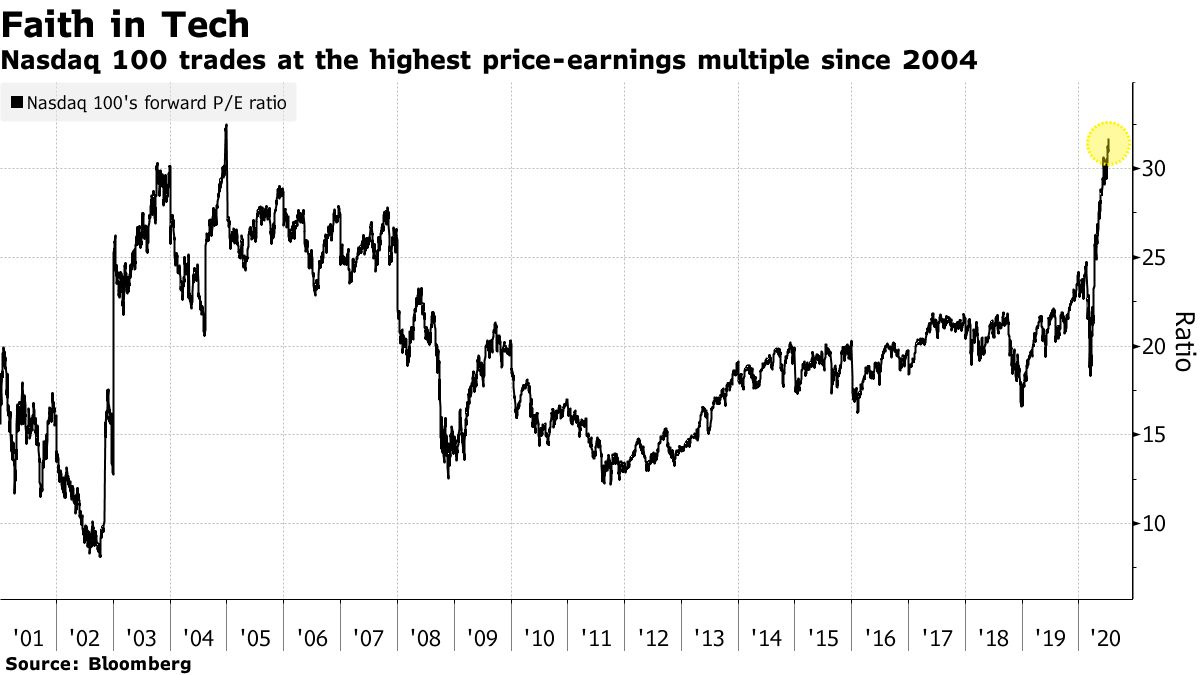 Nasdaq 100 trades at the highest price-earnings multiple since 2004