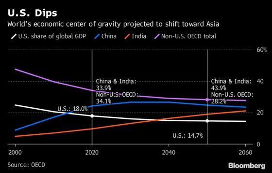 World Growth to Decelerate as China Cools, OECD Projection Shows