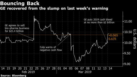 GE Jumps as CEO's Vision of 'Reset'Year Eases Cash-Flow Fears