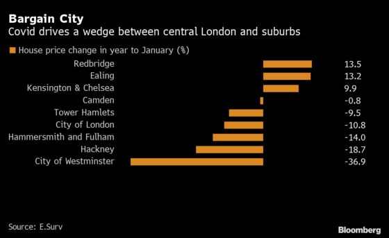 House Prices Are Plummeting in London's Financial Districts
