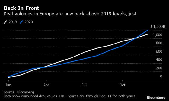 Astra Megadeal Helps Europe M&A Soar Past 2019 to $1.2 Trillion