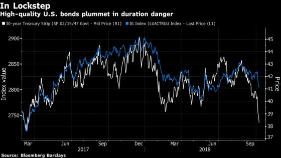 Bonds in $916 Billion Wipeout Spark Fear of Worst Run Since 1976