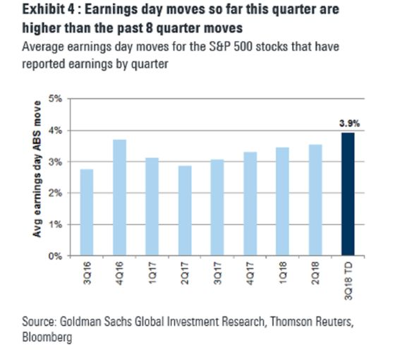 Goldman Says Bad Forecasts Are Behind Earnings-Day Stock Tremors