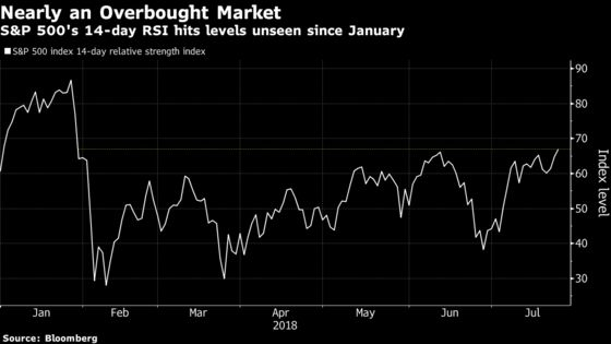 S&P 500 Index Momentum Hasn't Been This Strong Since January
